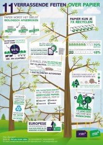 Kantoorartikelen Rotterdam infographic papiergebruik